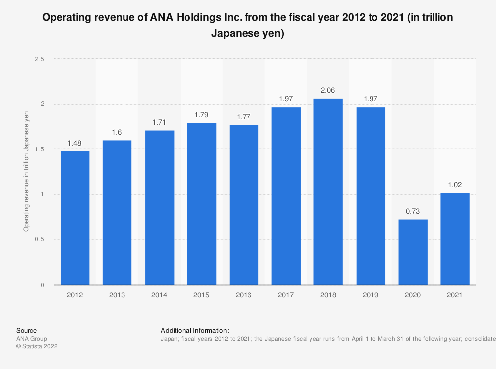 Statistic: Operating revenue of ANA Holdings Inc. from 2010 to 2019 (in trillion Japanese yen) | Statista