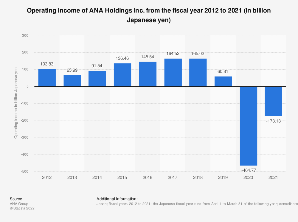 Statistic: Operating income of ANA Holdings Inc. from the fiscal year 2011 to 2020 (in billion Japanese yen)   Statista