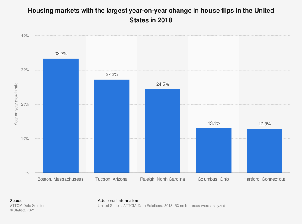 Statistic: Housing markets with the largest year-on-year change in house flips in the United States in 2018 | Statista