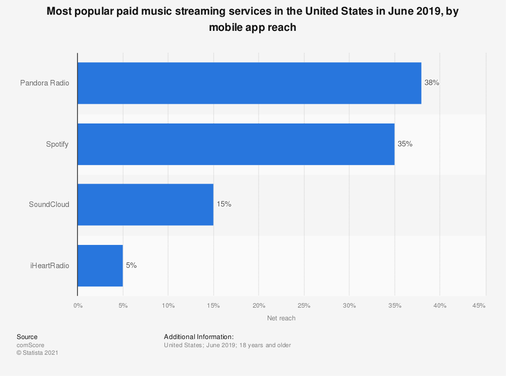 Statistic: Most popular paid music streaming services in the United States in June 2019, by mobile app reach | Statista