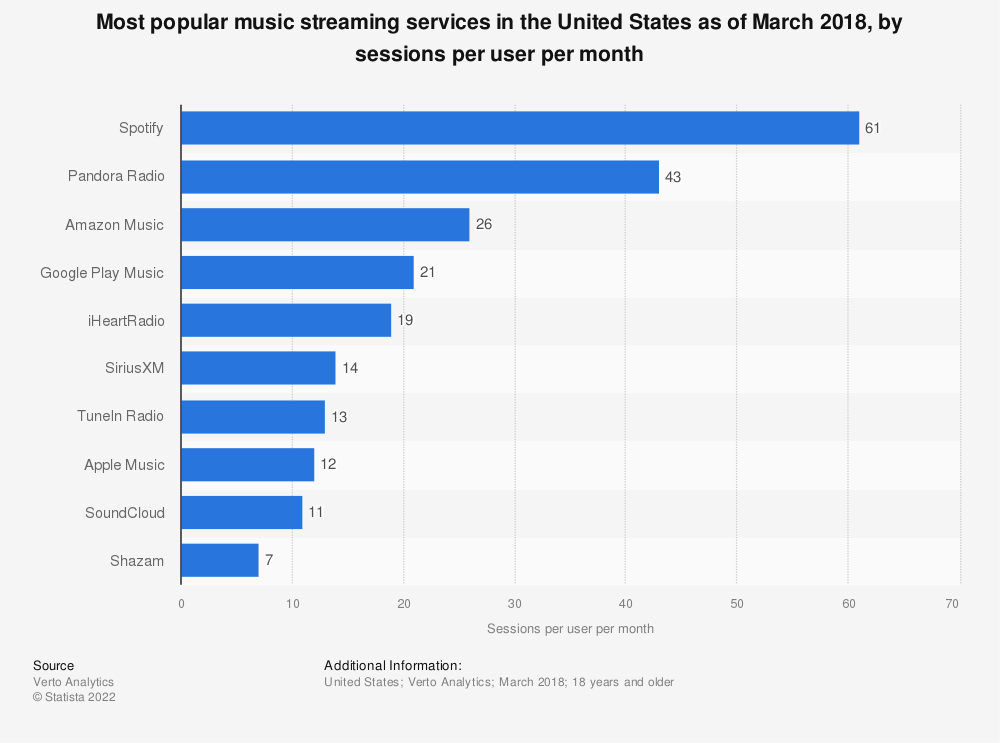 Statistic: Most popular music streaming services in the United States as of March 2018, by sessions per user per month | Statista