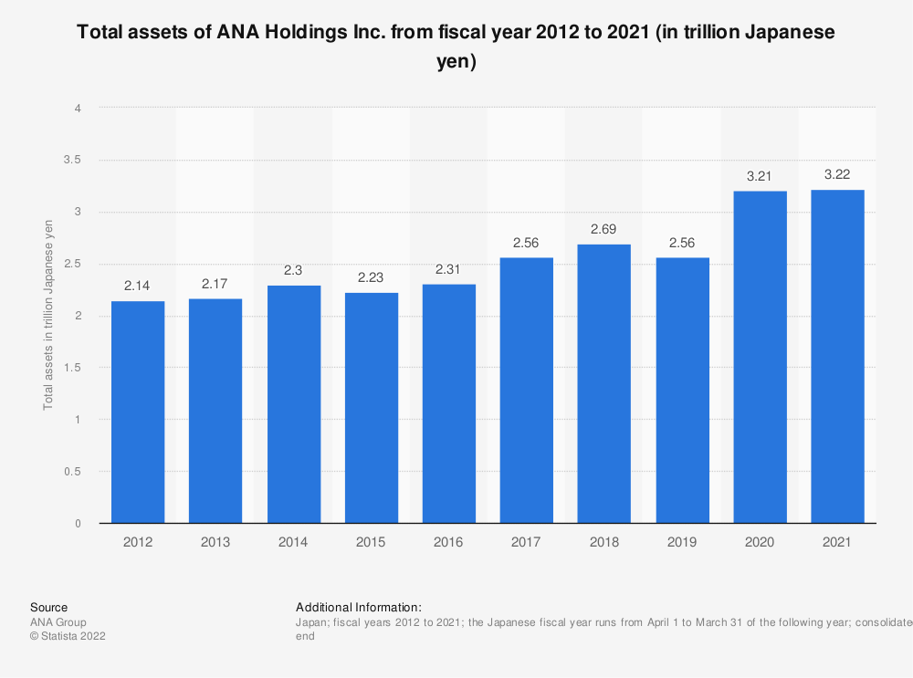 Statistic: Total assets of ANA Holdings Inc. from fiscal year 2011 to 2020 (in trillion Japanese yen)   Statista