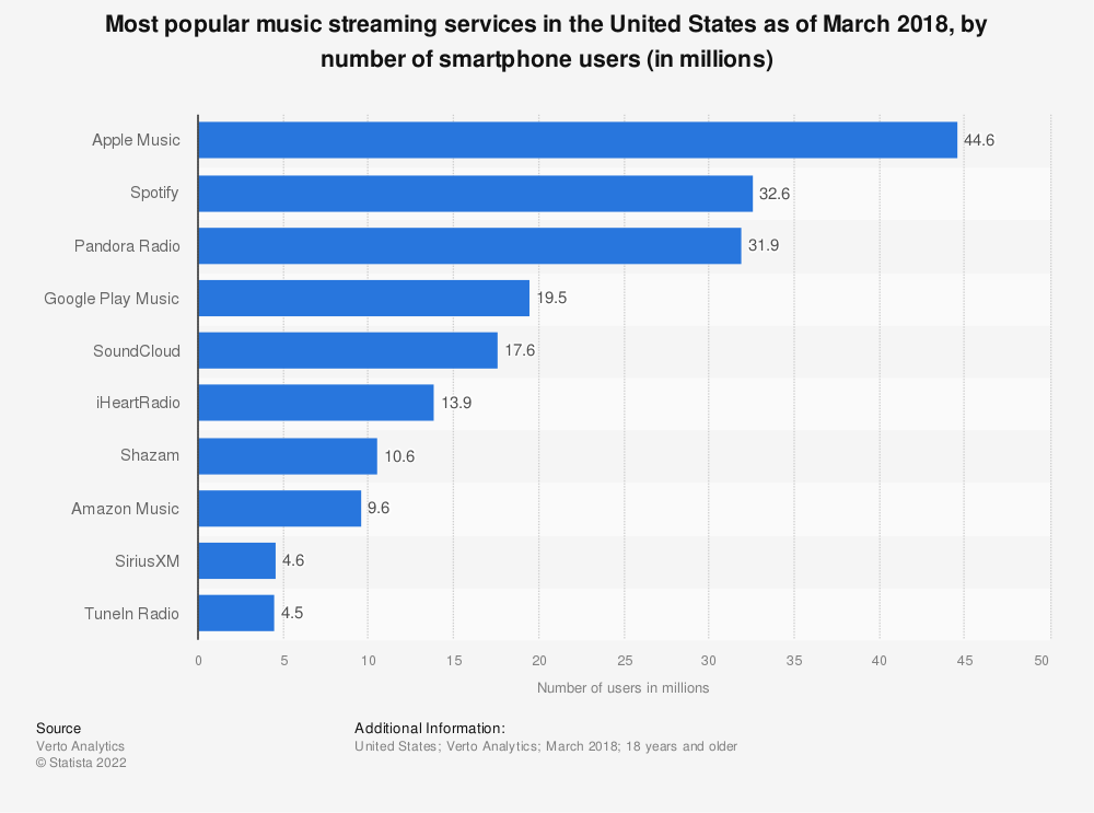 Statistic: Most popular music streaming services in the United States as of March 2018, by number of smartphone users (in millions) | Statista