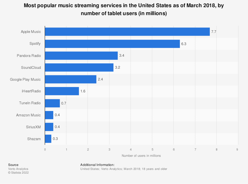 Statistic: Most popular music streaming services in the United States as of March 2018, by number of tablet users (in millions) | Statista