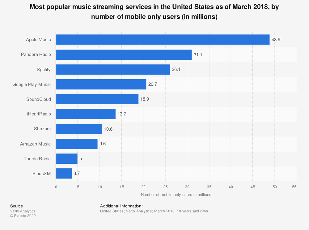 Statistic: Most popular music streaming services in the United States as of March 2018, by number of mobile only users (in millions) | Statista
