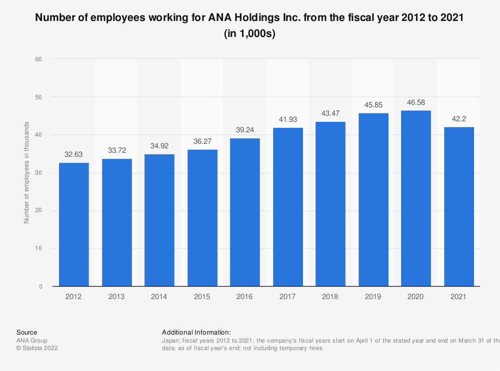 Statistic: Number of employees working for ANA Holdings Inc. from the fiscal year 2010 to 2019 (in 1,000s)   Statista