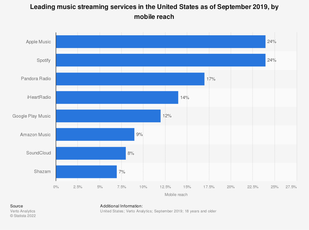 Statistic: Leading music streaming services in the United States as of September 2019, by mobile reach | Statista