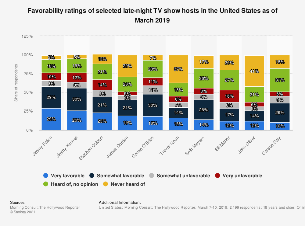 Statistic: Favorability ratings of selected late-night TV show hosts in the United States as of March 2019 | Statista