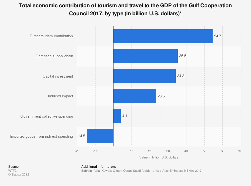 Statistic: Total economic contribution of tourism and travel to the GDP of the Gulf Cooperation Council 2017, by type (in billion U.S. dollars)* | Statista