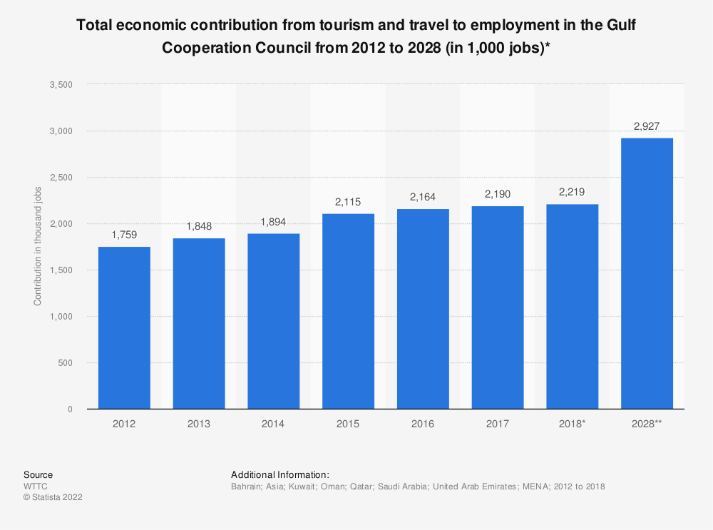 Statistic: Total economic contribution from tourism and travel to employment in the Gulf Cooperation Council from 2012 to 2028 (in 1,000 jobs)* | Statista