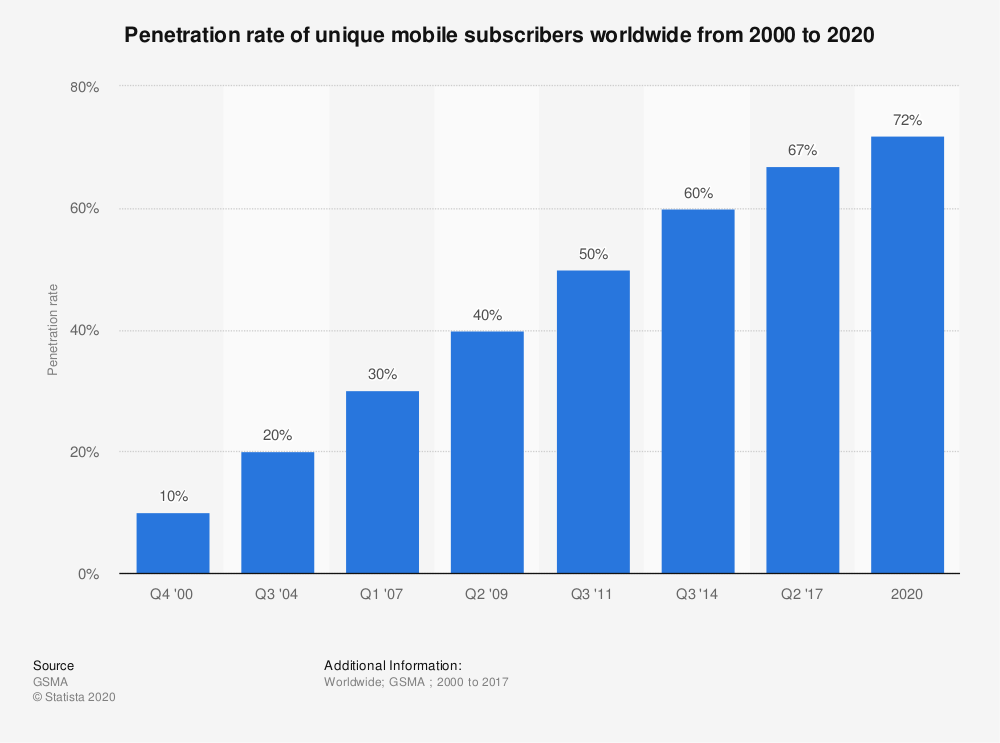 Statistic: Penetration rate of unique mobile subscribers worldwide from 2000 to 2020 | Statista