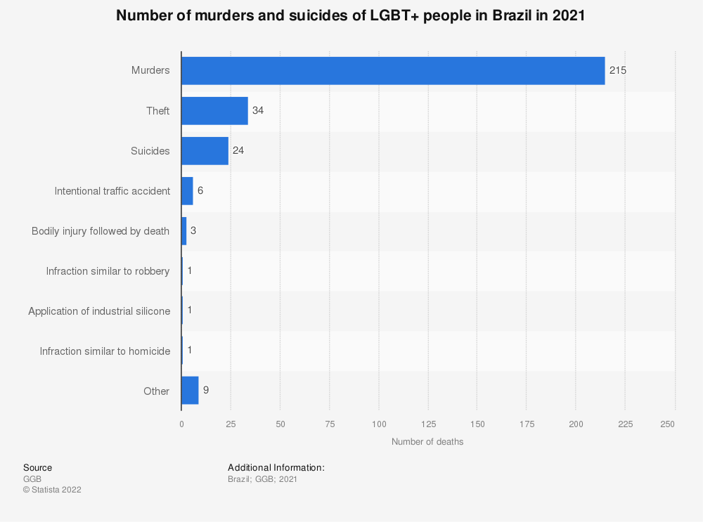 Statistic: Number of murders and suicides of LGBT+ people in Brazil in 2017 | Statista