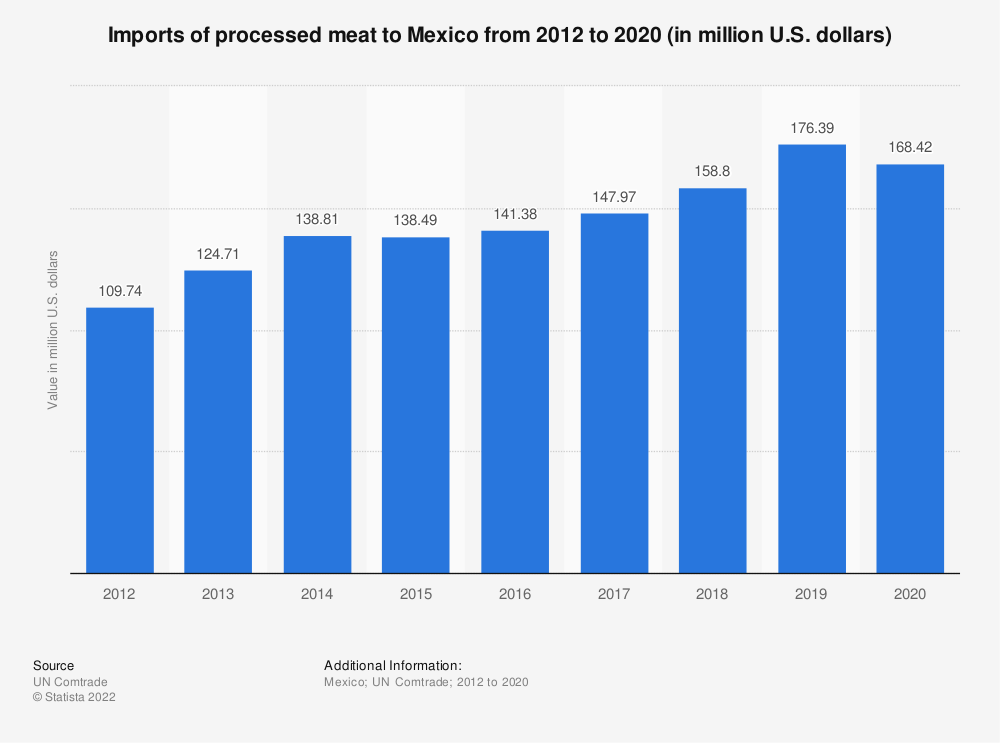 Statistic: Imports of processed meat to Mexico from 2012 to 2018 (in million U.S. dollars) | Statista