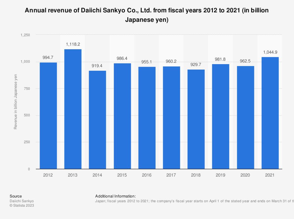 Statistic: Annual revenue of Daiichi Sankyo Co., Ltd. in fiscal years 2012 to 2019 (in billion Japanese yen)   Statista