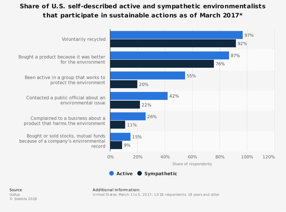 Statistic: Share of U.S. self-described active and sympathetic environmentalists that participate in sustainable actions as of March 2017* | Statista
