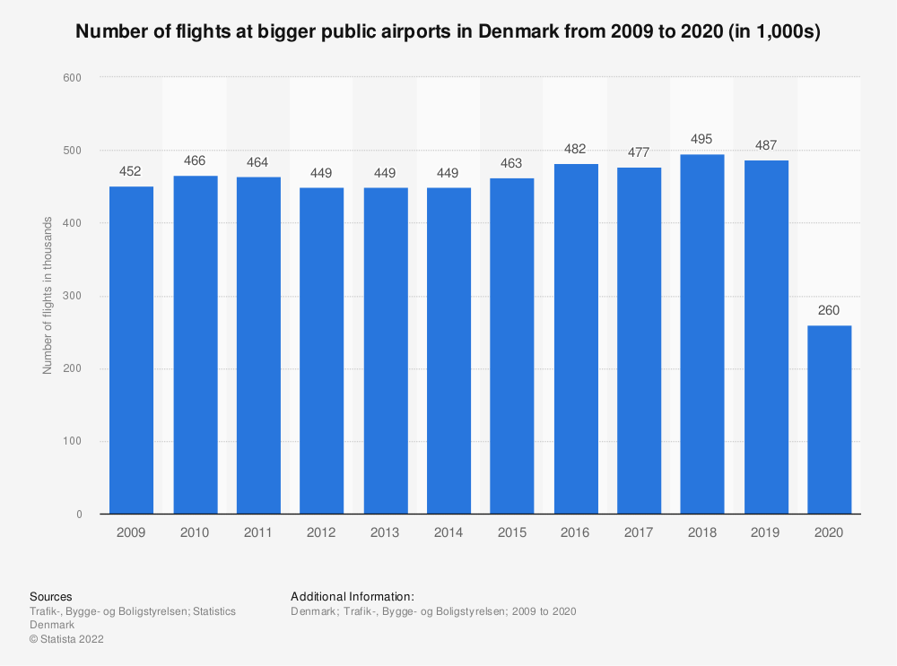 Statistic: Number of flights at bigger public airports in Denmark from 2009 to 2019 (in 1,000s)   Statista
