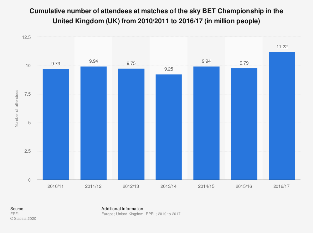 Statistic: Cumulative number of attendees at matches of the sky BET Championship in the United Kingdom (UK) from 2010/2011 to 2016/17 (in million people) | Statista