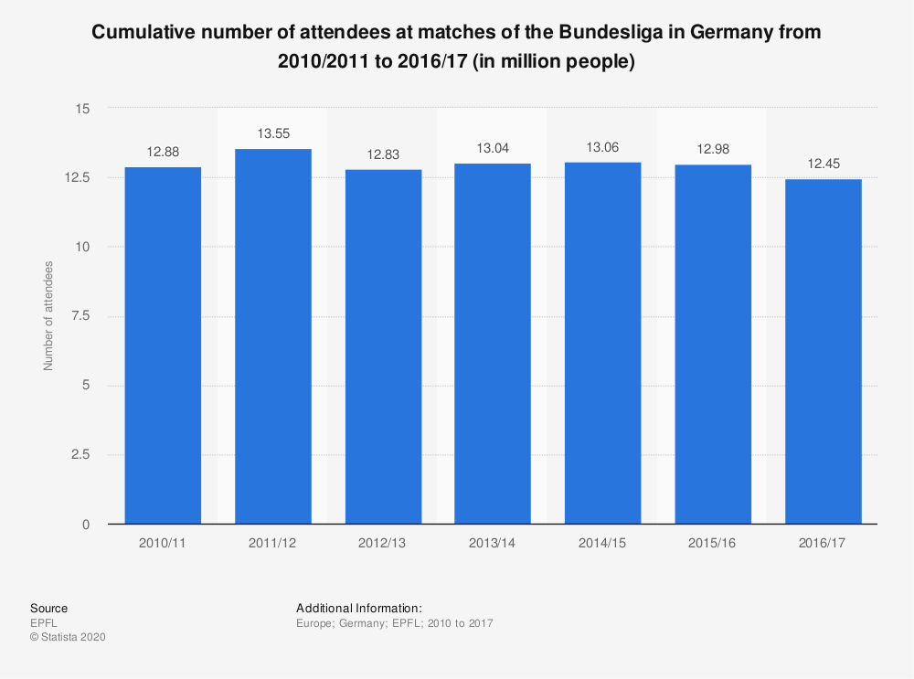 Statistic: Cumulative number of attendees at matches of the Bundesliga in Germany from 2010/2011 to 2016/17 (in million people) | Statista