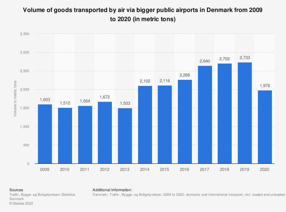 Statistic: Volume of goods transported by air via bigger public airports in Denmark from 2009 to 2019 (in metric tons) | Statista