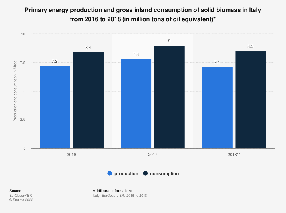 Statistic: Primary energy production and gross inland consumption of solid biomass in Italy from 2016 to 2018 (in million tons of oil equivalent)* | Statista