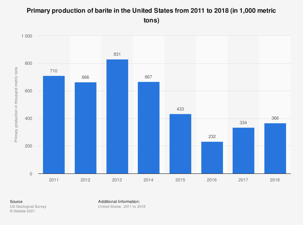 Statistic: Primary production of barite in the United States from 2011 to 2016 (in 1,000 metric tons)*   Statista