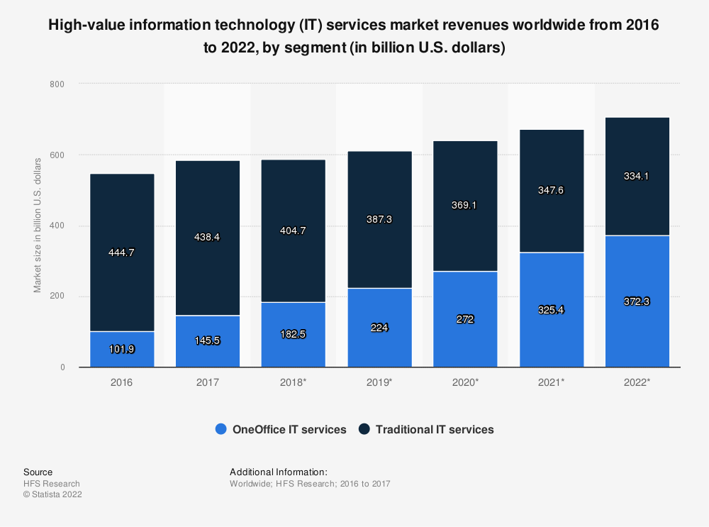 Statistic: High-value information technology (IT) services market revenues worldwide from 2016 to 2022, by segment (in billion U.S. dollars) | Statista