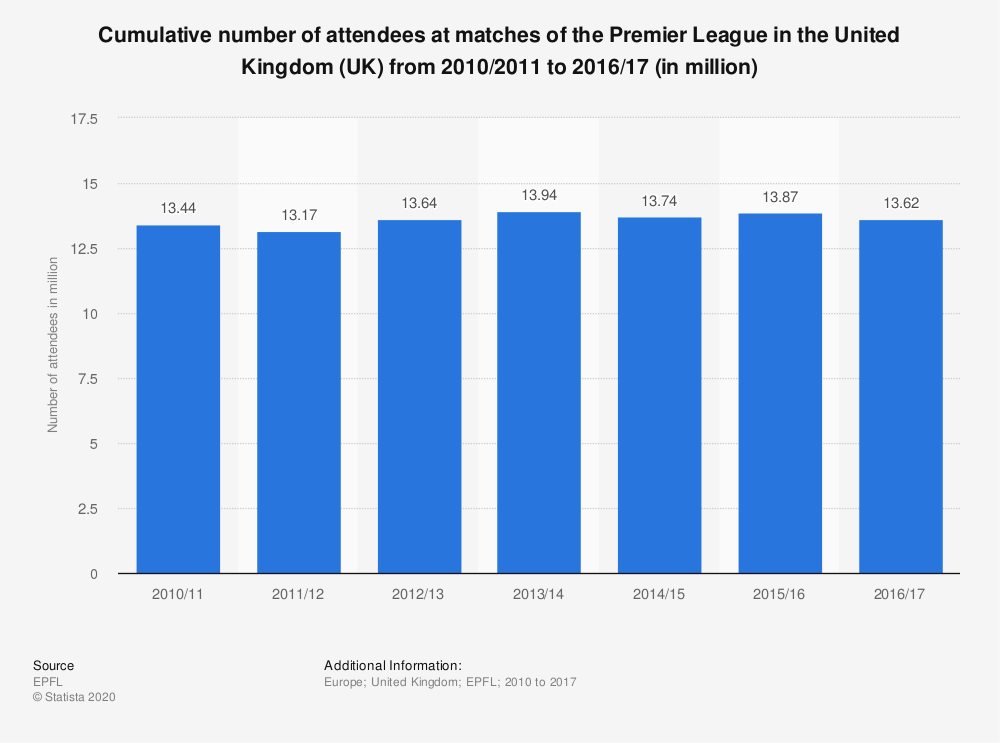 Statistic: Cumulative number of attendees at matches of the Premier League in the United Kingdom (UK) from 2010/2011 to 2016/17 (in million) | Statista