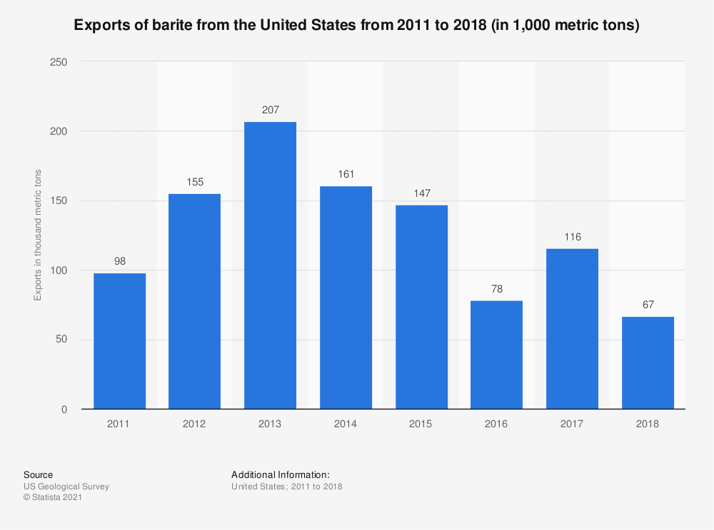 Statistic: Exports of barite from the United States from 2011 to 2017 (in 1,000 metric tons) | Statista