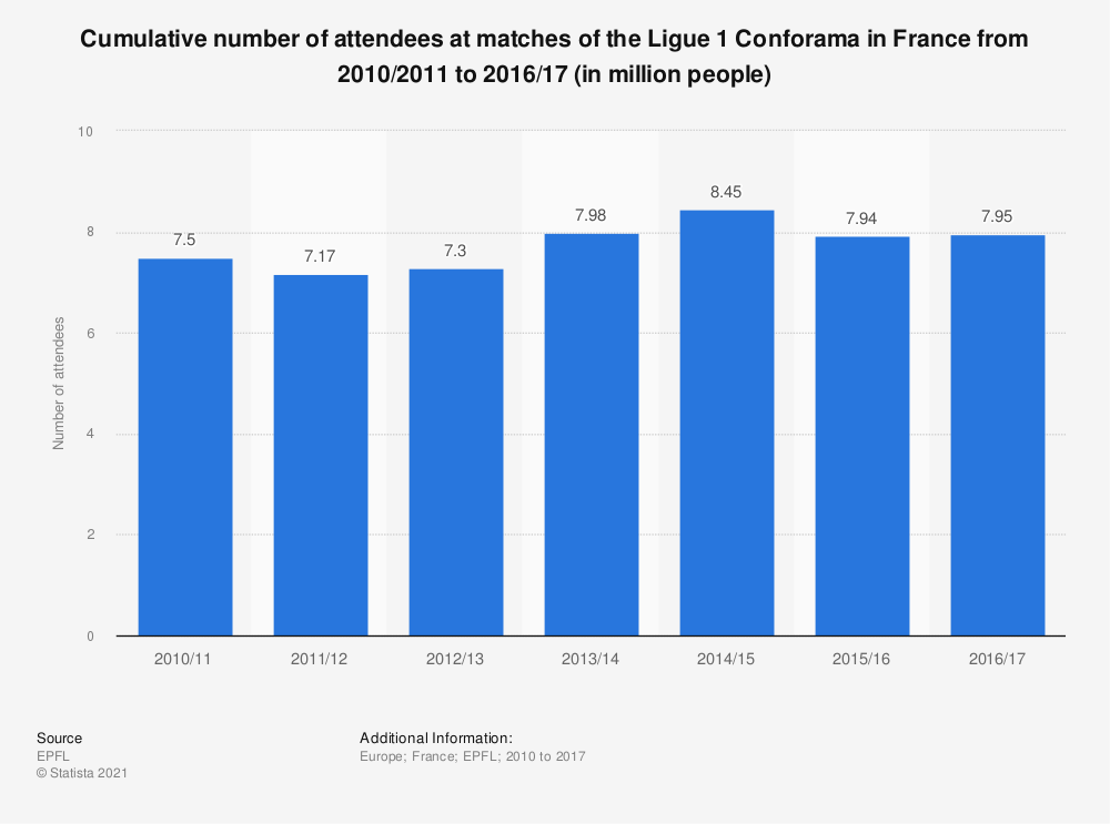 Statistic: Cumulative number of attendees at matches of the Ligue 1 Conforama in France from 2010/2011 to 2016/17 (in million people) | Statista