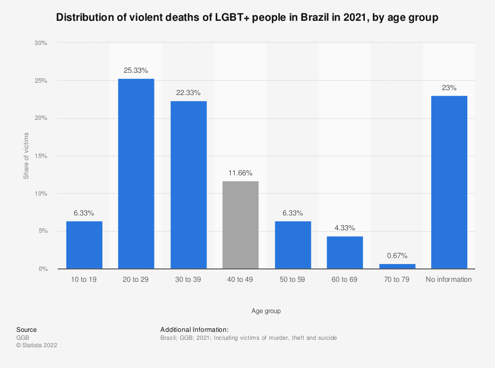 Statistic: Distribution of violent deaths of LGBT+ people in Brazil in 2017, by age group | Statista