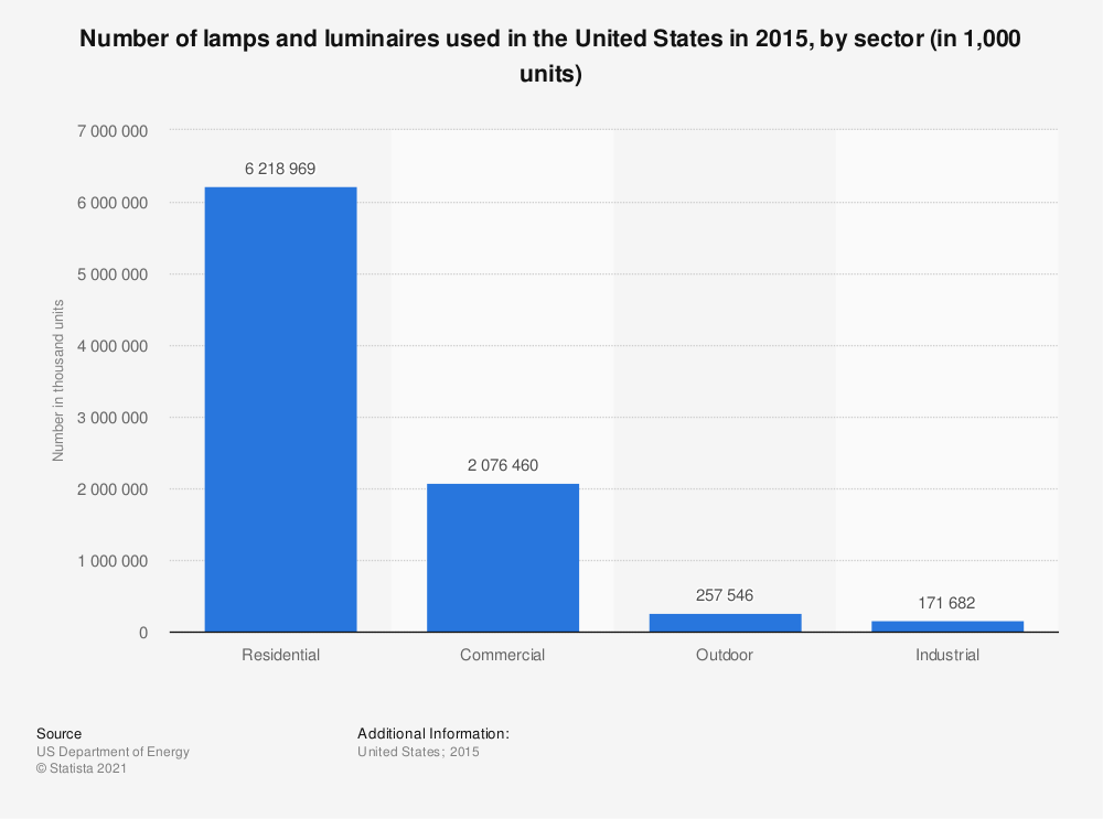 Statistic: Number of lamps and luminaires used in the United States in 2015, by sector (in 1,000 units) | Statista