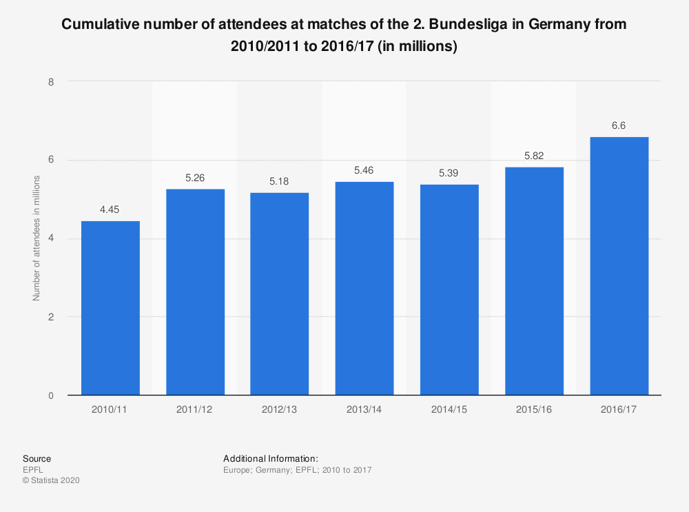 Statistic: Cumulative number of attendees at matches of the 2. Bundesliga in Germany from 2010/2011 to 2016/17 (in millions) | Statista