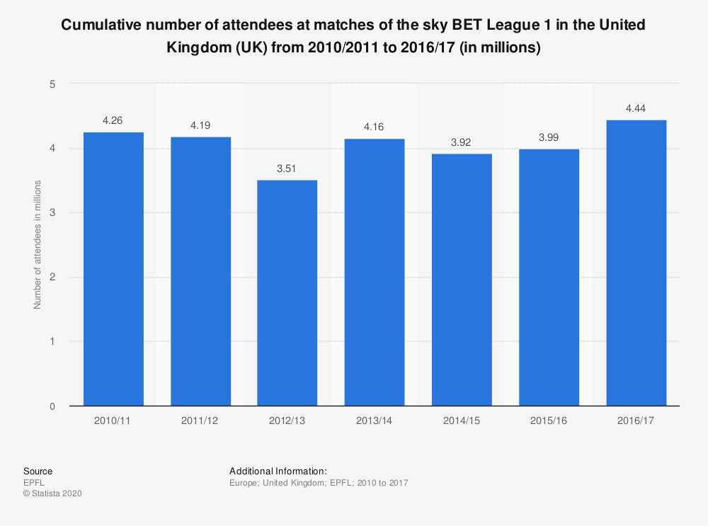 Statistic: Cumulative number of attendees at matches of the sky BET League 1 in the United Kingdom (UK) from 2010/2011 to 2016/17 (in millions) | Statista