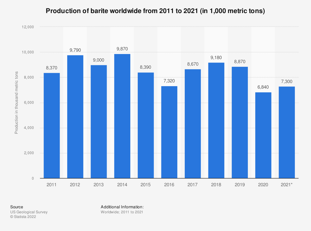 Statistic: Barite production worldwide from 2011 to 2020 (in 1,000 metric tons) | Statista