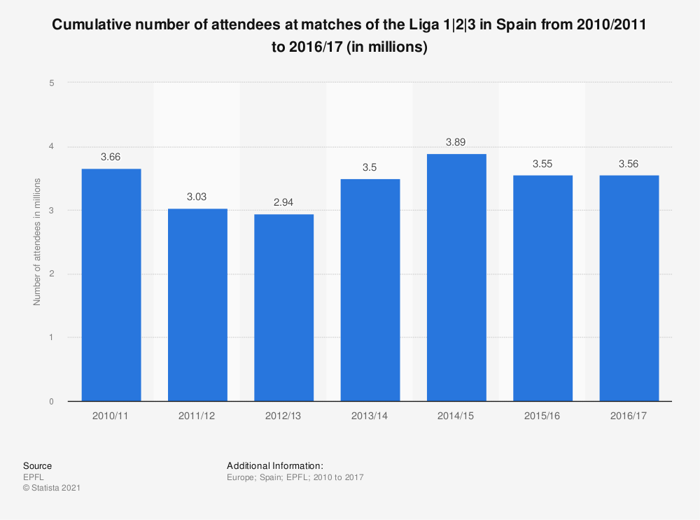 Statistic: Cumulative number of attendees at matches of the Liga 1|2|3 in Spain from 2010/2011 to 2016/17 (in millions) | Statista