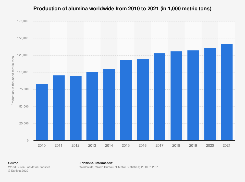 Statistic: Alumina production worldwide from 2011 to 2016 (in 1,000 metric tons)* | Statista