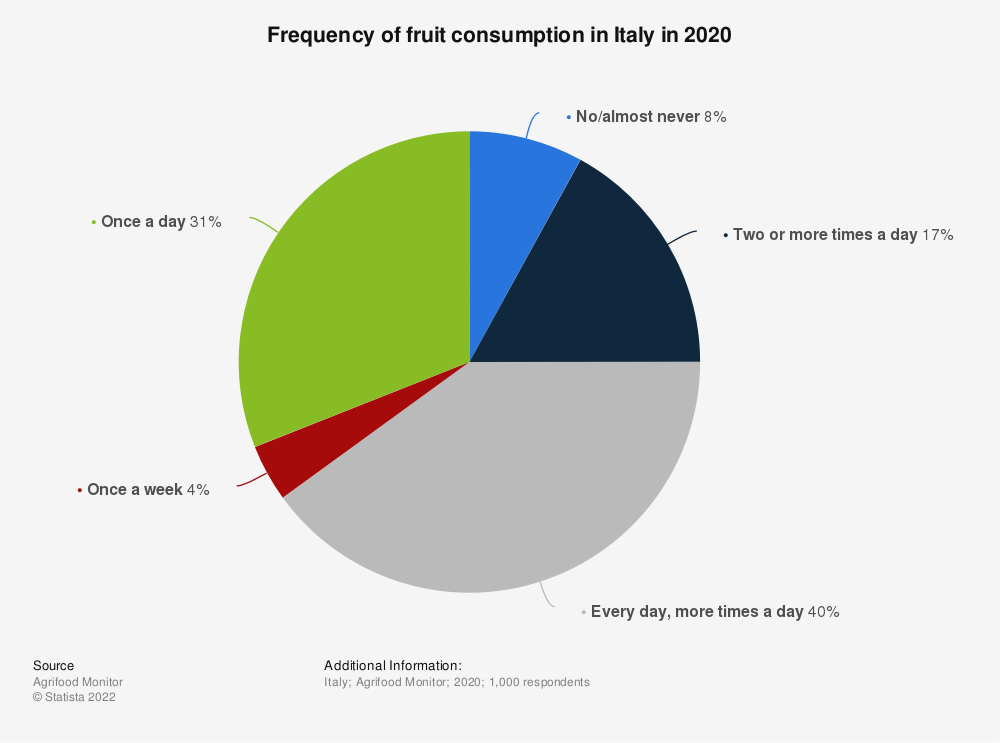 Statistic: Frequency of fruit consumption in Italy in 2020 | Statista