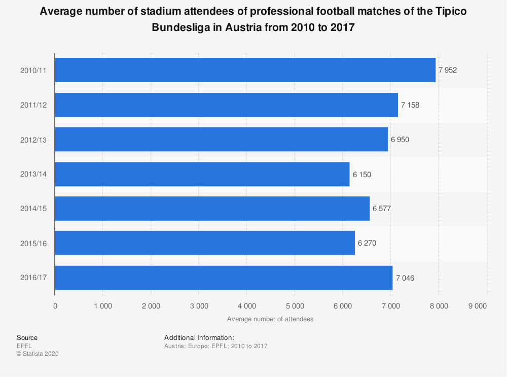 Statistic: Average number of stadium attendees of professional football matches of the Tipico Bundesliga in Austria from 2010 to 2017 | Statista