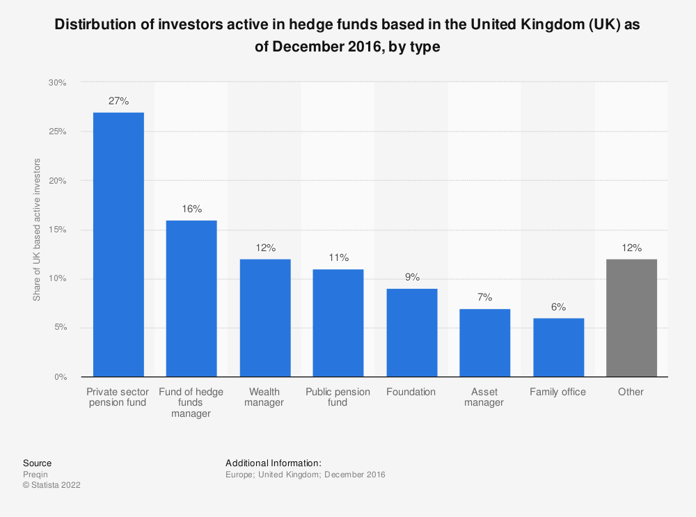 Statistic: Distirbution of investors active in hedge funds based in the United Kingdom (UK) as of December 2016, by type | Statista