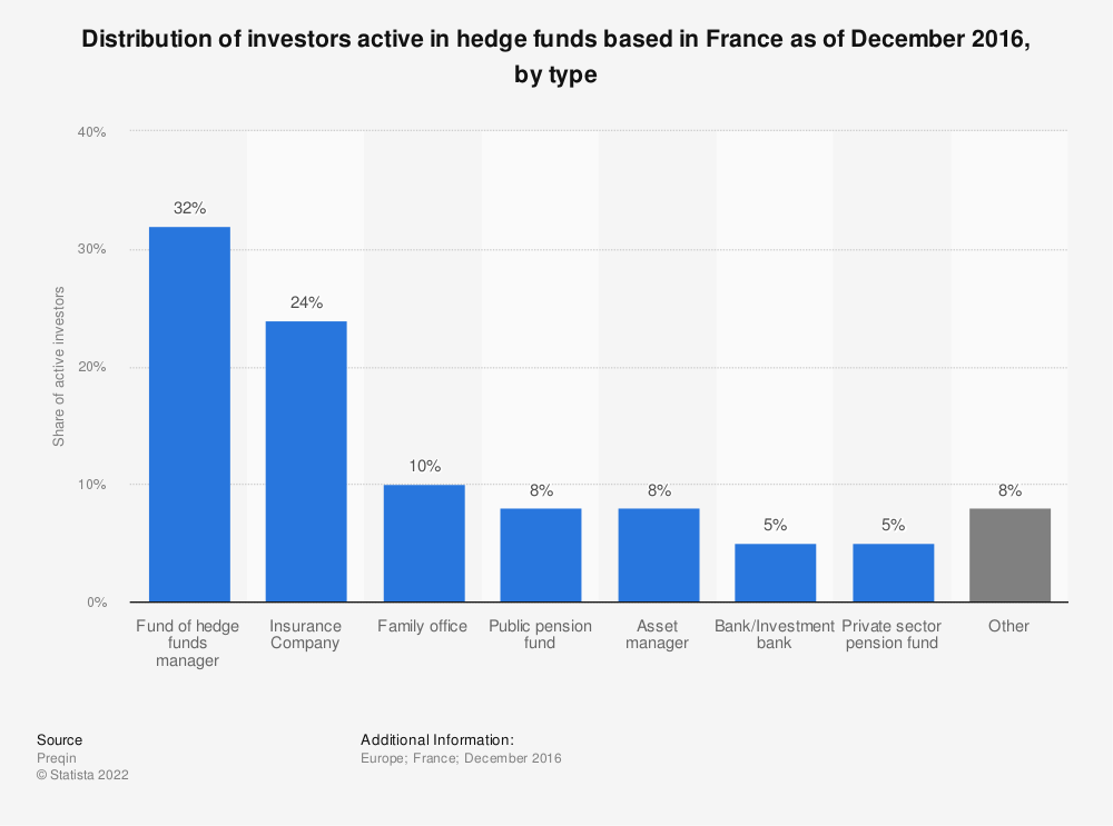 Statistic: Distribution of investors active in hedge funds based in France as of December 2016, by type | Statista