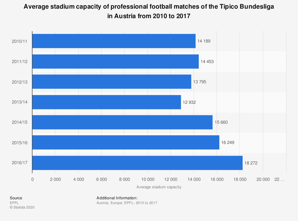 Statistic: Average stadium capacity of professional football matches of the Tipico Bundesliga in Austria from 2010 to 2017 | Statista