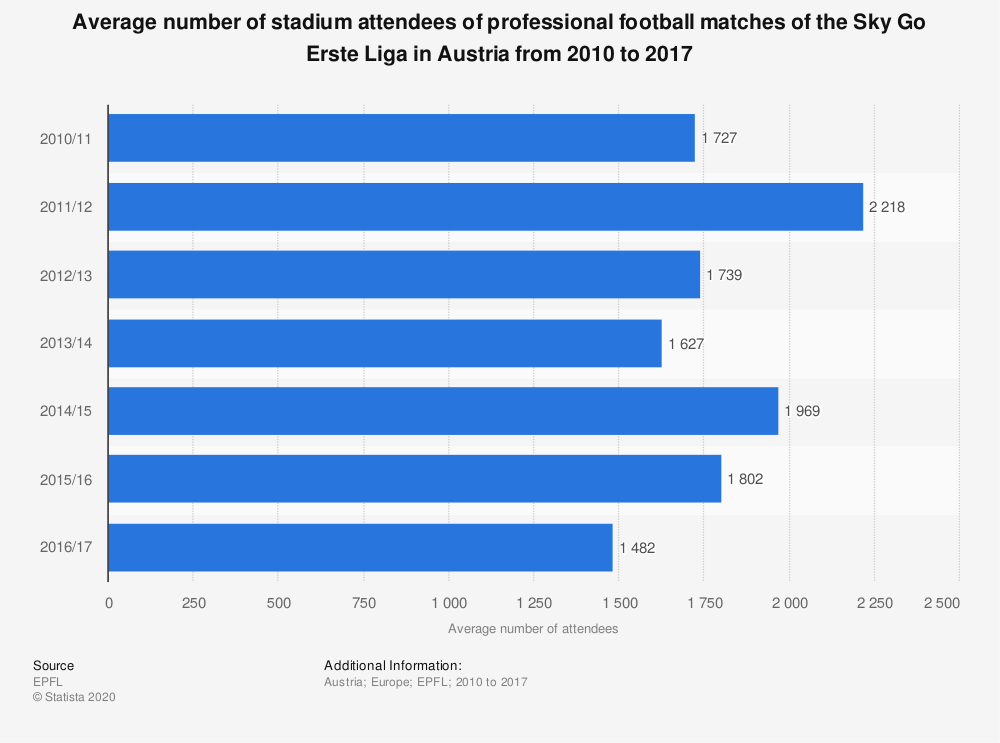 Statistic: Average number of stadium attendees of professional football matches of the Sky Go Erste Liga in Austria from 2010 to 2017 | Statista