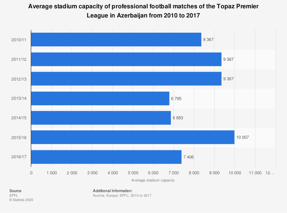 Statistic: Average stadium capacity of professional football matches of the Topaz Premier League in Azerbaijan from 2010 to 2017 | Statista