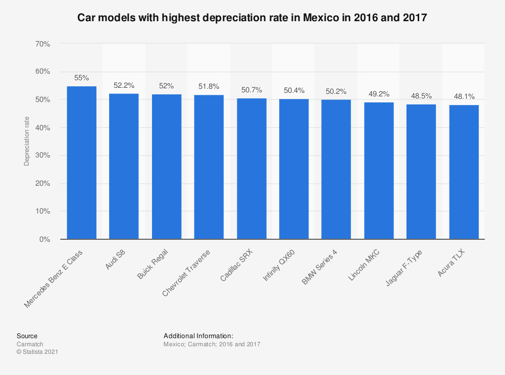 Statistic: Car models with highest depreciation rate in Mexico in 2016 and 2017 | Statista
