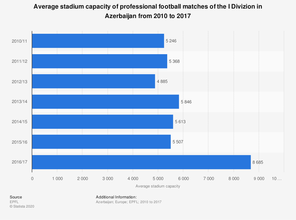 Statistic: Average stadium capacity of professional football matches of the I Divizion in Azerbaijan from 2010 to 2017 | Statista