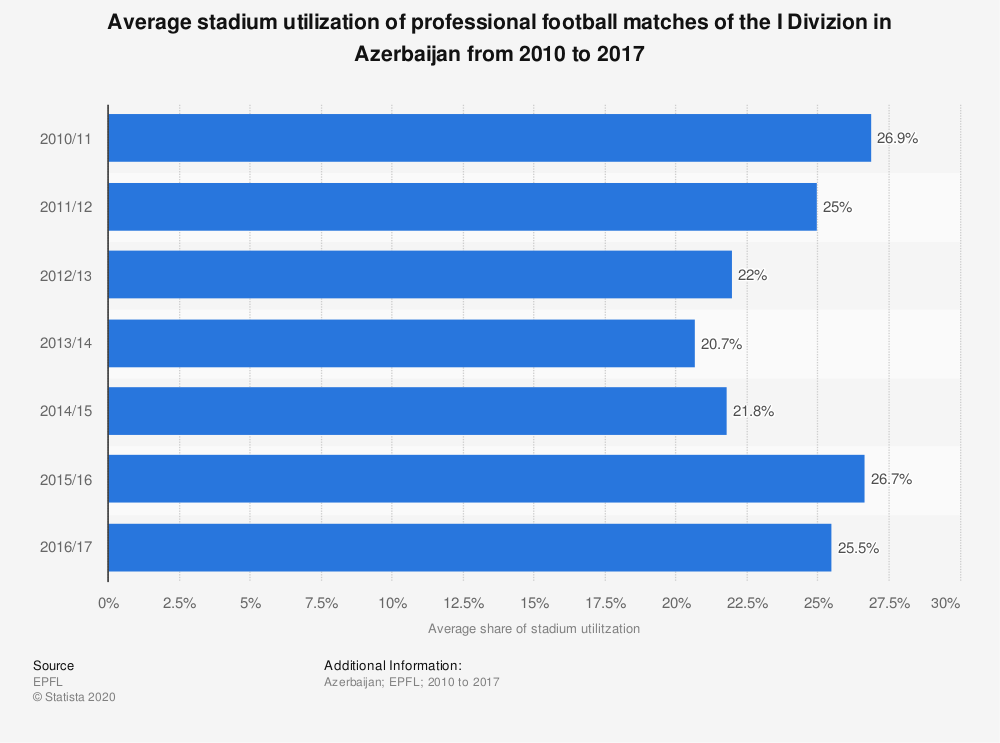 Statistic: Average stadium utilization of professional football matches of the I Divizion in Azerbaijan from 2010 to 2017 | Statista