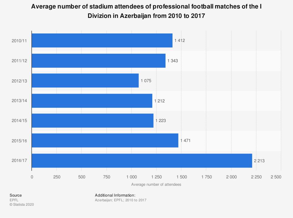 Statistic: Average number of stadium attendees of professional football matches of the I Divizion in Azerbaijan from 2010 to 2017 | Statista