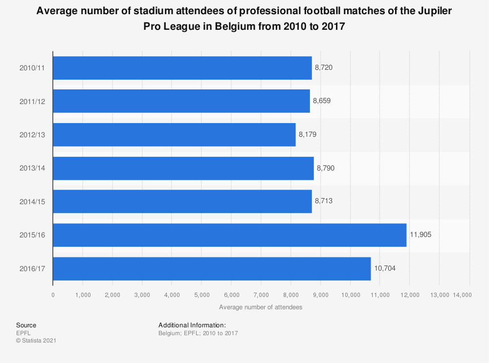 Statistic: Average number of stadium attendees of professional football matches of the Jupiler Pro League in Belgium from 2010 to 2017 | Statista