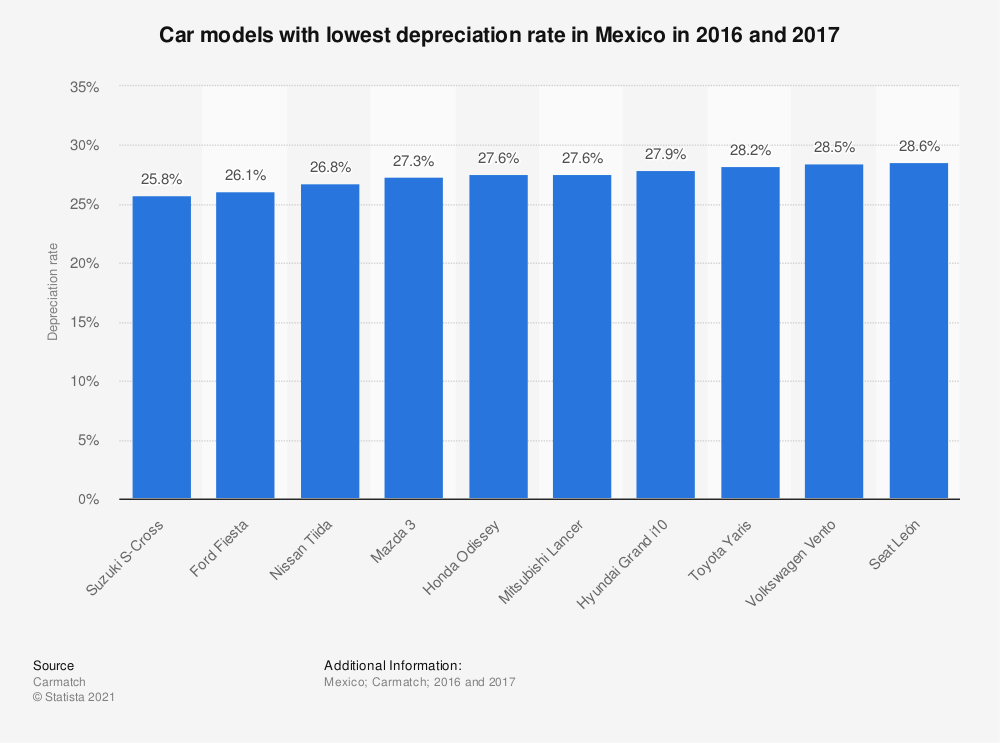 Statistic: Car models with lowest depreciation rate in Mexico in 2016 and 2017 | Statista