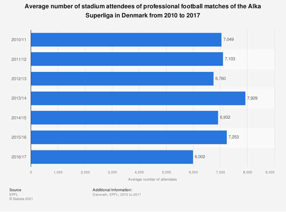 Statistic: Average number of stadium attendees of professional football matches of the Alka Superliga in Denmark from 2010 to 2017 | Statista